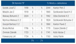 "SKK ""B""_Mosty u Jablunkova"