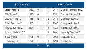 """SKK """"B""""-Petrovice 4.5-3.5"""