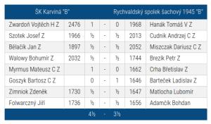SKK-Rychvald