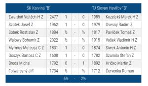 "SKK B- Slovan Hav.""B"""