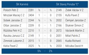 """ŠKK-Sl.Poruba """"C"""""""