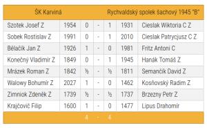 """SKK """"B""""-Rychvald """"B"""""""