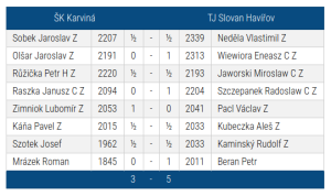SKK-Slovan Havířov