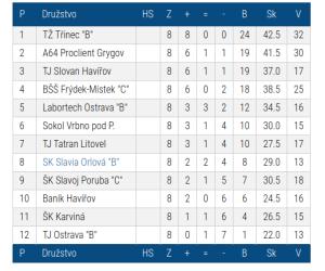 """Tabulka II.ligy """"F"""" po 8.kole"""