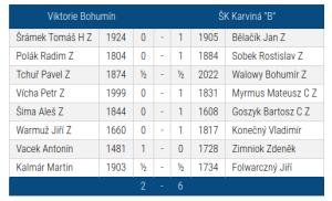 """Viktorie Bohumín-ŠK Karviná """"B"""""""