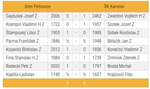 "I.Petrovice - ŠK Karviná ""B"""