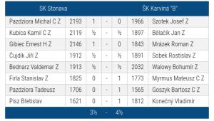 Stonava_SKKB
