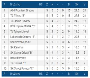 """Tabulka II.ligy """"F"""" po 5.kole"""