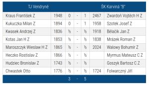 """Vendryně-SKK """"B"""""""