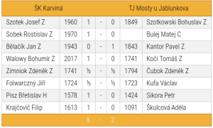 "SKK ""B""-Mosty u Jablunkova"